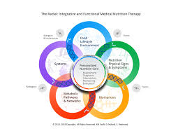 5 Elements of the Best Integrative Functional Medicine